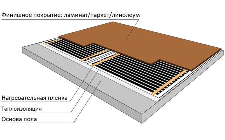 Теплый пол под ламинат: как выбрать, чтобы система работала идеально?